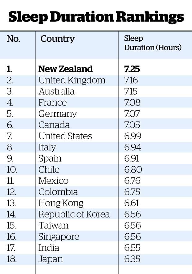 Fitbit 国別平均睡眠