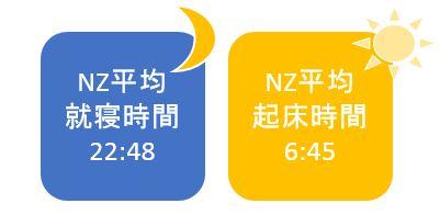 ニュージーランド平均就寝時間 起床時間