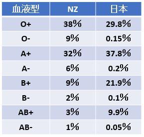 ニュージーランド日本血液型人口割合比較