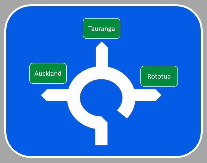 ニュージーランドラウンドアバウト 行き先標識